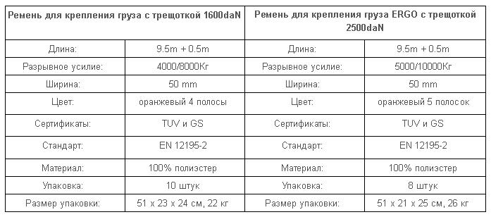 remni-kreplenija-gruza-tablica-1